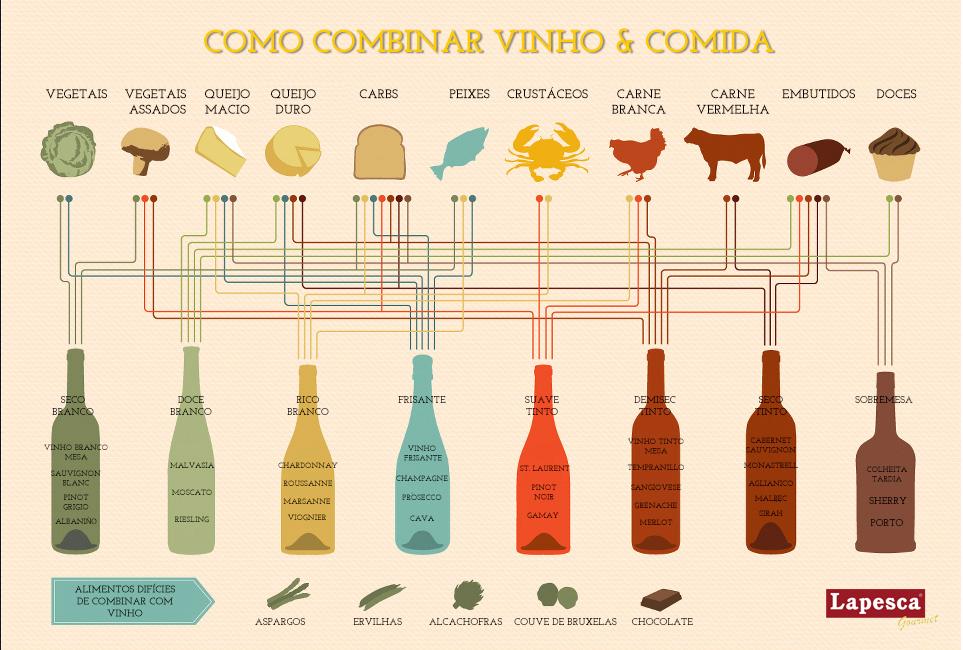 Dicas de Harmonização de vinho